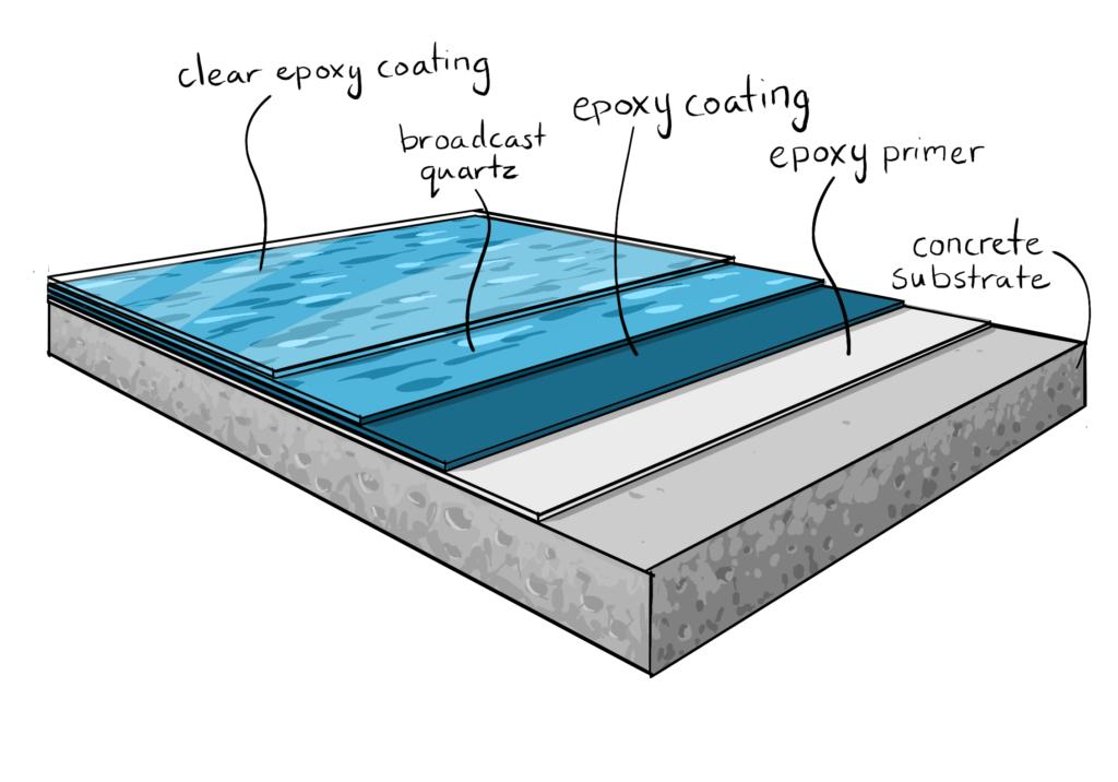 Havuz Zemin Boyası - epoksi kaplama katmanlari